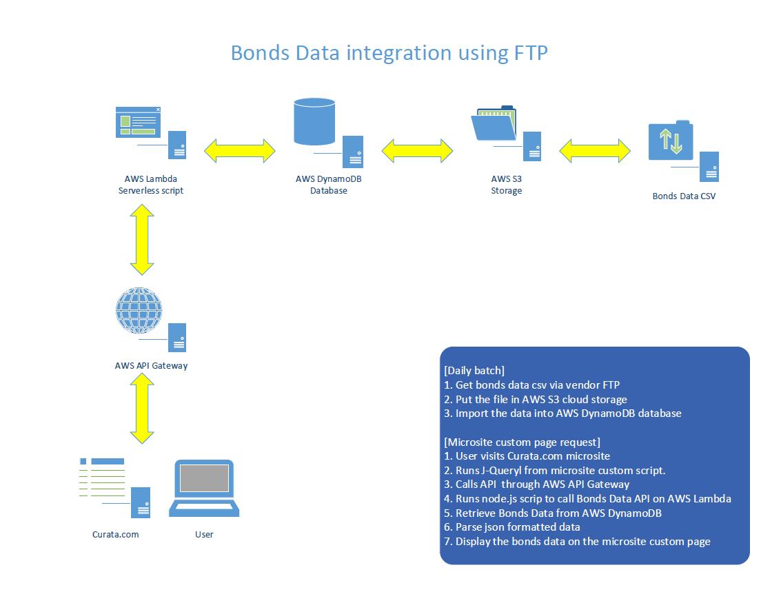 Bond Data API Integration - Fuji Business International